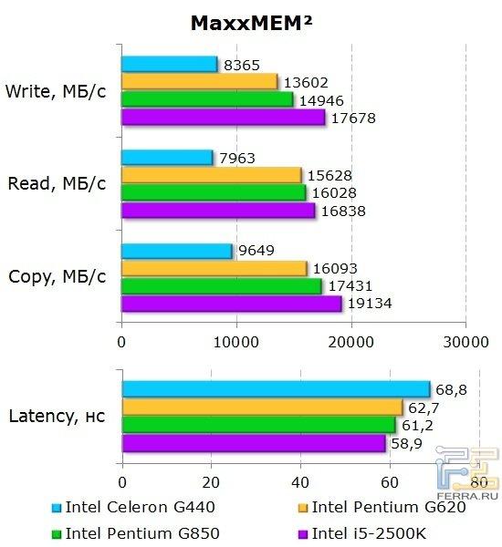 Результаты тестирования процессора Intel Celeron G440 в MaxxMEM