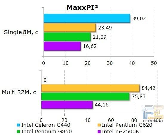 Результаты тестирования процессора Intel Celeron G440 в MaxxPI