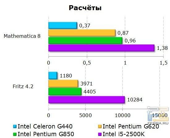 Результаты тестирования процессора Intel Celeron G440 в тестах на расчеты