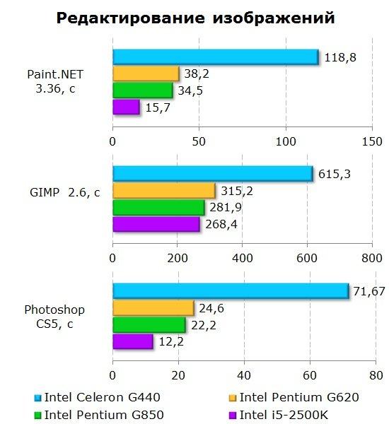 Результаты тестирования процессора Intel Celeron G440 при обработке изображений