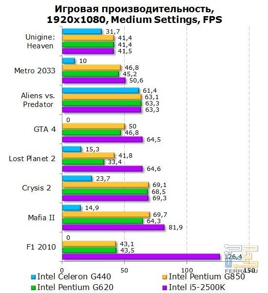 Результаты тестирования процессора Intel Celeron G440 в игровых приложениях