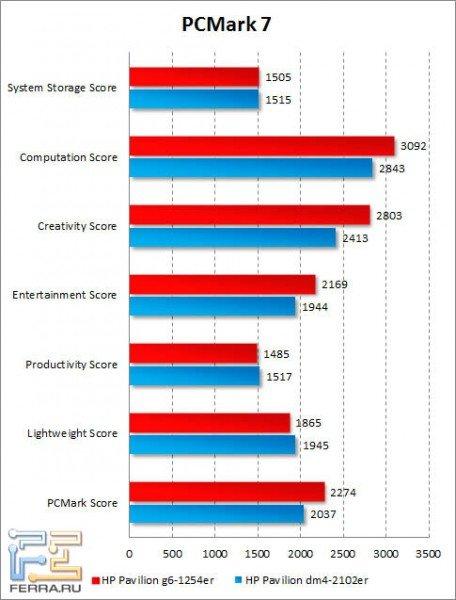 Результаты HP Pavilion g6-1254er в PCMark 7