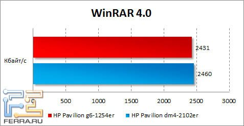 Результаты HP Pavilion g6-1254er в WinRAR