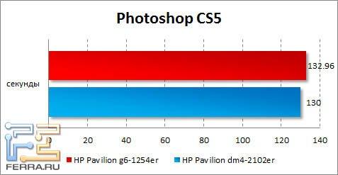 Результаты HP Pavilion g6-1254er в Photoshop