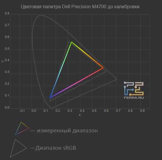 Цветовой охват экрана Dell Precision M4700 до калибровки
