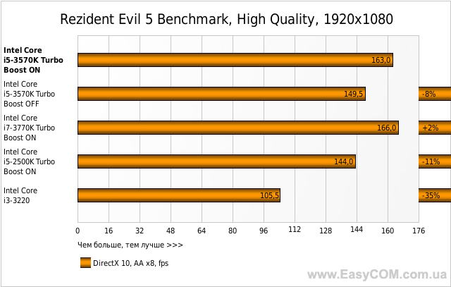 Rezident Evil 5 Benchmark, High Quality, 1920x1080