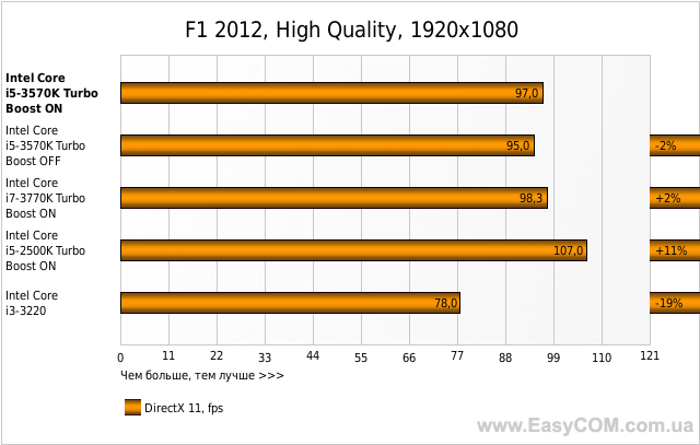 F1 2012, High Quality, 1920x1080