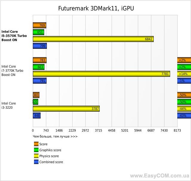 Futuremark 3DMark11, iGPU