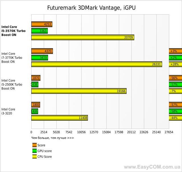 Futuremark 3DMark Vantage, iGPU