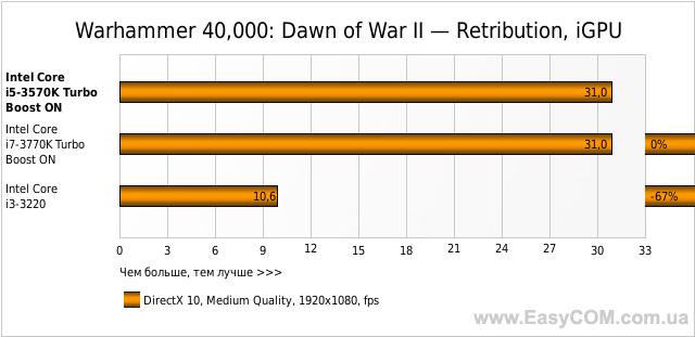 Warhammer 40,000: Dawn of War II — Retribution, iGPU