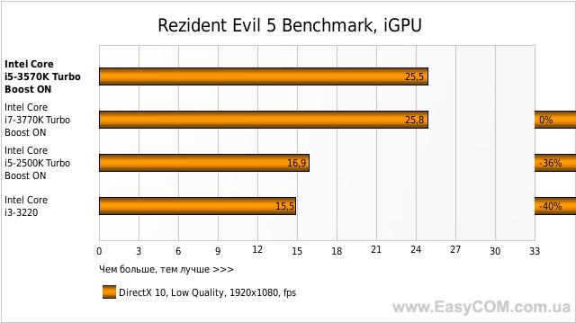 Rezident Evil 5 Benchmark, iGPU