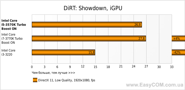 DiRT: Showdown, iGPU