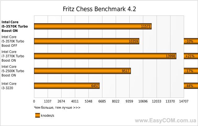 Fritz Chess Benchmark 4.2
