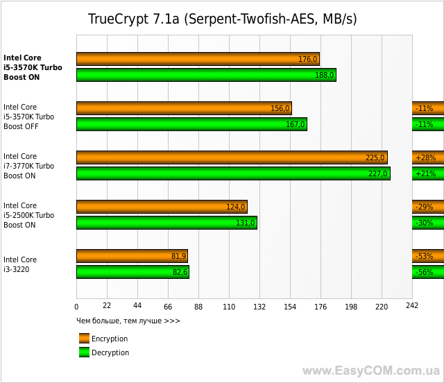 TrueCrypt 7.1a (Serpent-Twofish-AES, MB/s)
