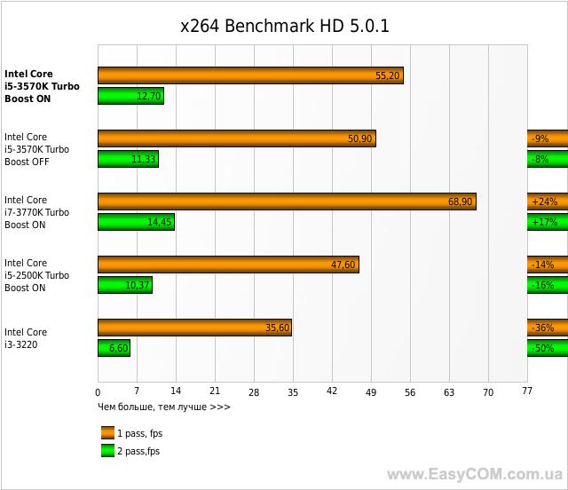 x264 Benchmark HD 5.0.1